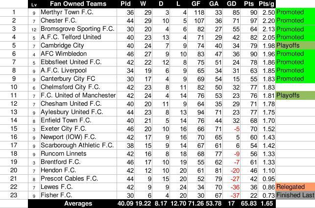 Table of hope - English conference national league table ...
