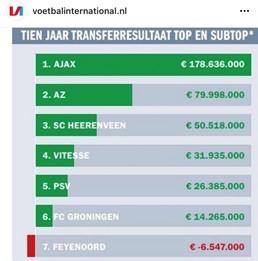 In de Hekken - Feyenoord - businesscase nieuw stadion
